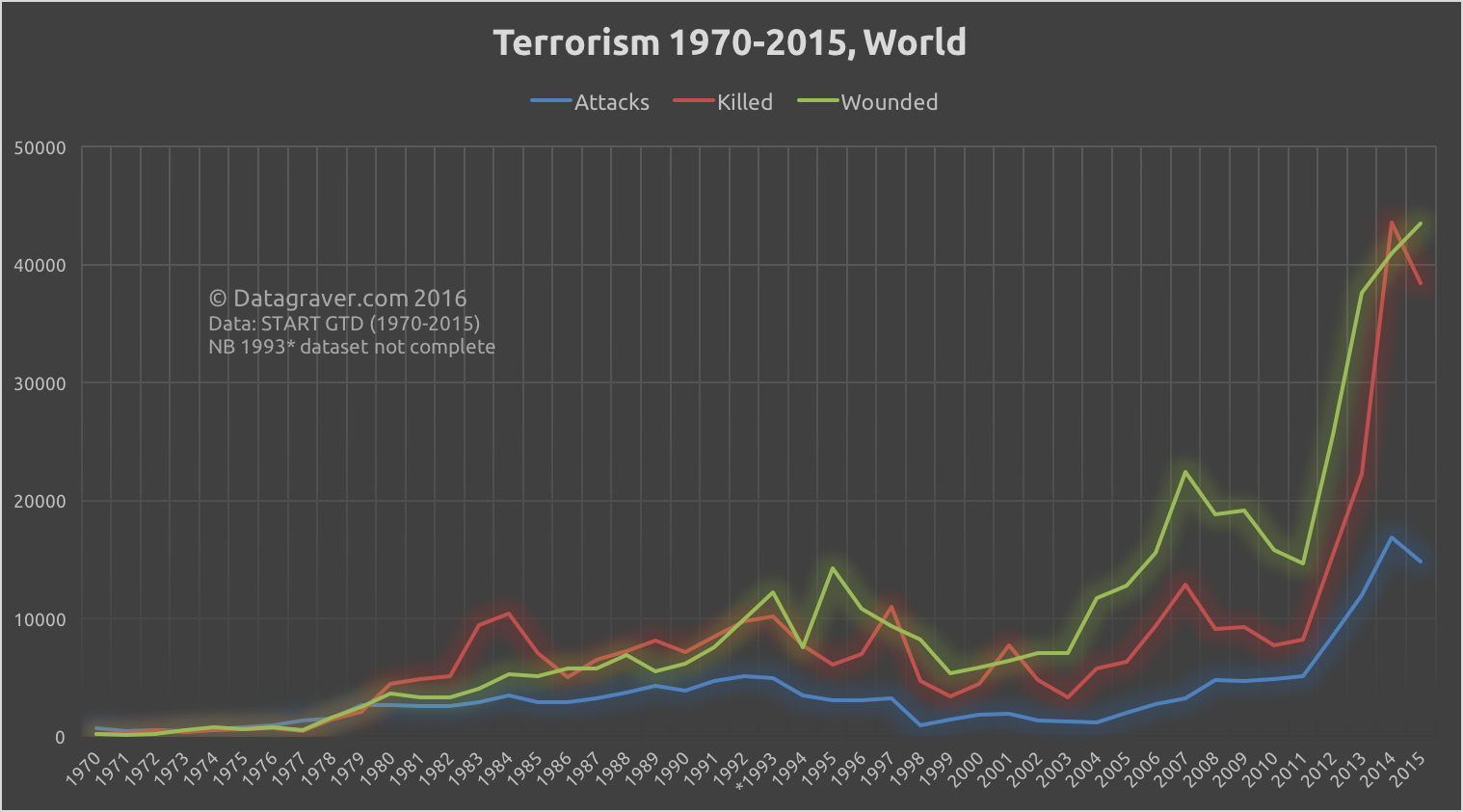terrorism and the world It has been argued that terrorism should not have a large effect on economic activity, because terrorist attacks destroy only a small fraction of the stock of capital of a country (see, eg, becker, g, murphy, k, 2001.