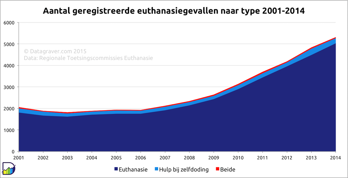 http://www.datagraver.com/thumbs/1300x1300r/2015-10/euthanasie.png