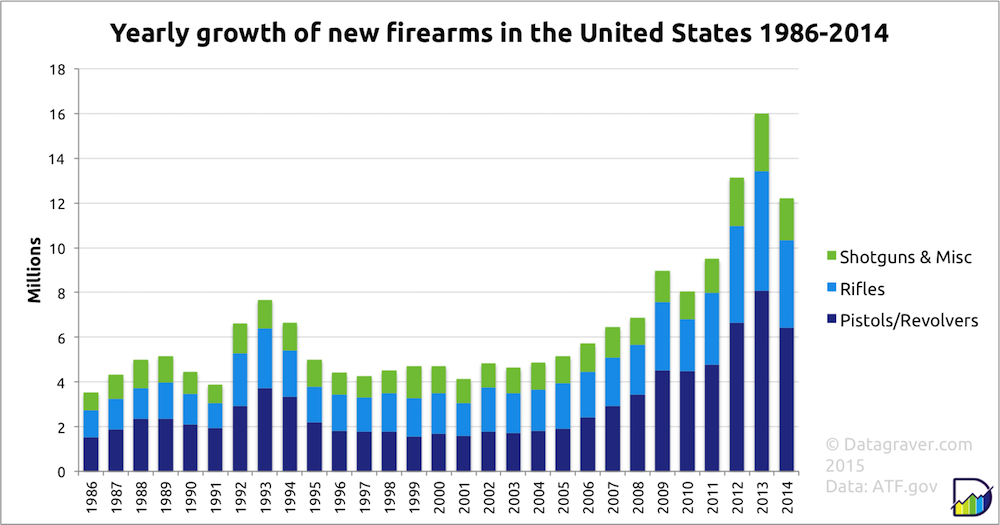 yearly growth of new firearms in the united states datagraver