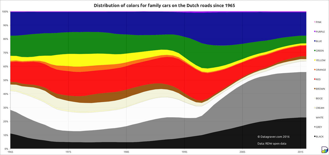 Historical evolution of the color of family cars on the Dutch roads ...