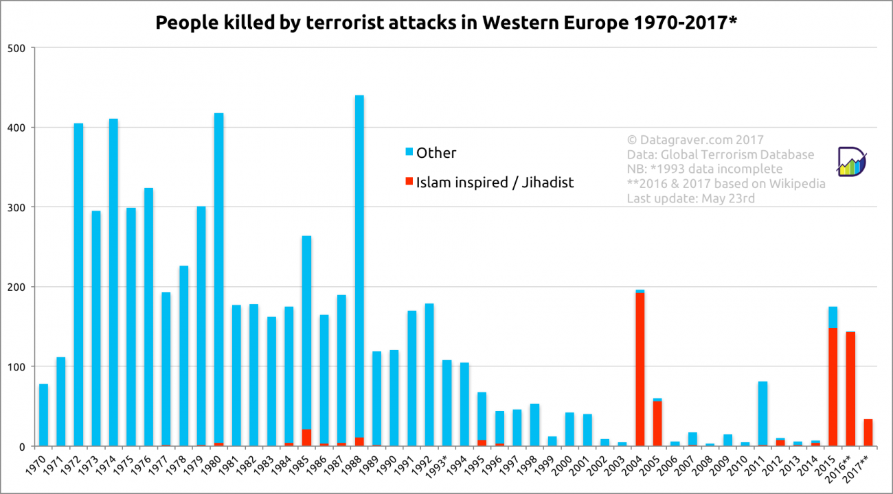 people killed by terrorism per year in western europe 1970-2015