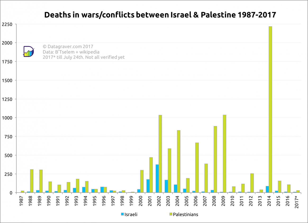 Number of deaths in conflicts and wars between Israel and